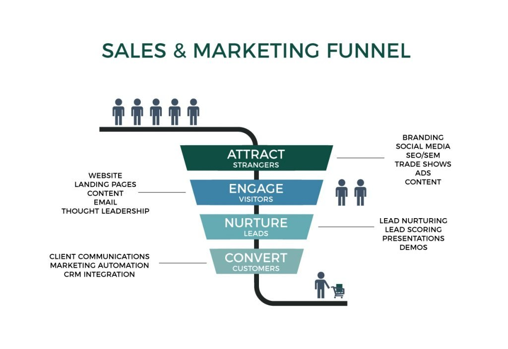 Sales funnel - FreshLeaf Marketing
